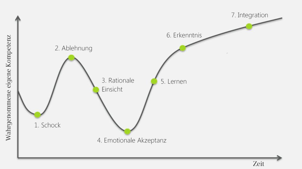 7-Phasen-Modell des Change-Management nach Kotter
