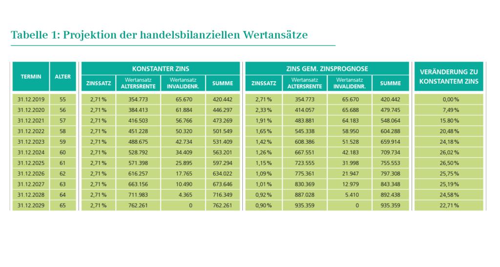 Tabelle 1: Projektion der handelsbilanziellen Wertansätze