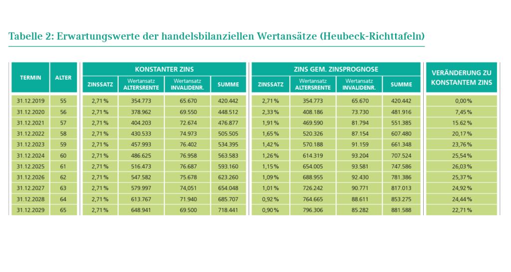 Tabelle 2: Tabelle 2: Erwartungswerte der handelsbilanziellen Wertansätze (Heubeck-Richttafeln)