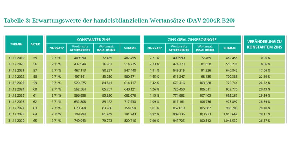 Tabelle 3: Erwartungswerte der handelsbilanziellen Wertansätze (DAV 2004R B20)