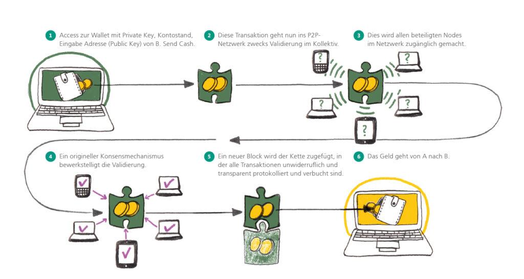Bezahlprozess bei Kryptogeld. 1. Access zur Wallet mit Private Key. 2. Transaktion geht ins P2P Netzwer. 3. Wird allen beteiligten Nodes im Netzwerk zugänglich gemacht. 4. Ein origineller Konsensmechanismus bewerkstelligt die Validierung. 5. Ein neuner Block wird der Kette hinzugefügt, in der alle Transaktionen unwideruflich und transparent protokolliert und verbucht werden. 6. Das Geld geht von A nach B.