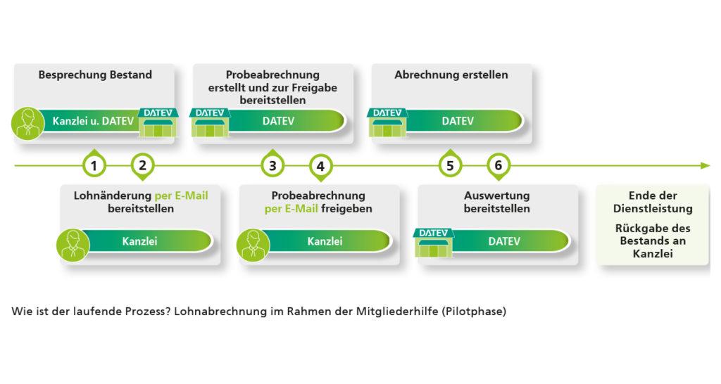 Prozess der Lohnabrechnung im Rahmen der Mitgliederhilfe in der Pilotphase. 1. Besprechung des Bestands zwischen DATEV und Kanzlei 2. Probeabrechnung wird von DATEV erstelllt und zur Freigabe bereitgestellt. Dann erstellt DATEV die Abrechnung. Lohnänderungen werden der Kanzlei per Email bereitgestellt. Die Kanzlei gibt die Probeabrechnung per Mail frei und DATEV stellt due Auswertung zur Verfügung.