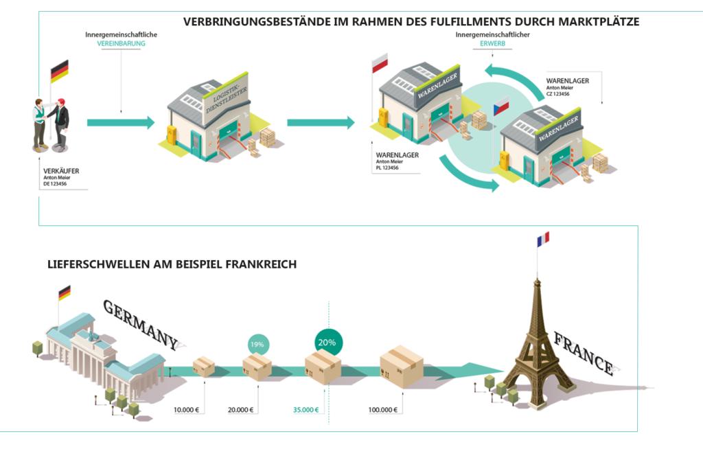 Ein Schaubild der Verbringungsnestände im Rahmen des Fulfillments durch Marktplätze. Der Verkäufer schließt eine innerbetriebliche Vereinbarung mit dem Logistig-Dienstleister. Ein weiteres Schaubild zeigt die Lieferschwellen am Beispiel Frankreich.